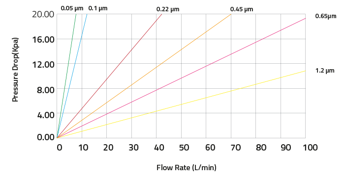 pes series flow rate