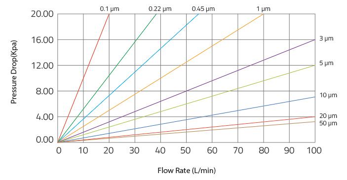 polypropylene pleated filter cartridges